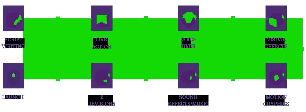 Process Explainer